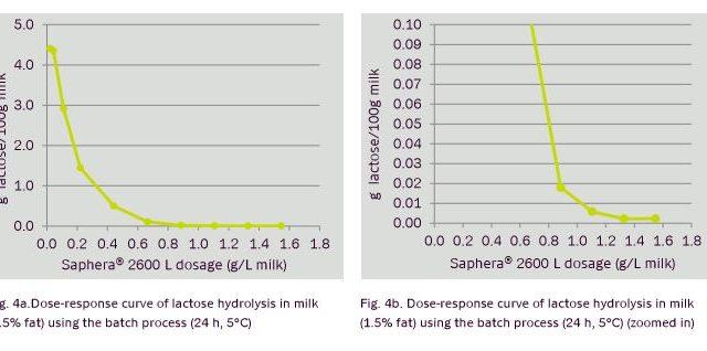 Saphera - doce de leite