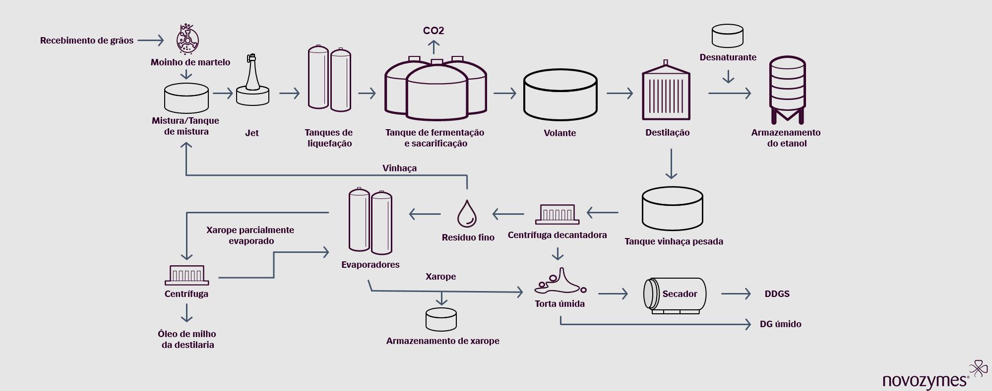 Fluxo do processo de etanol